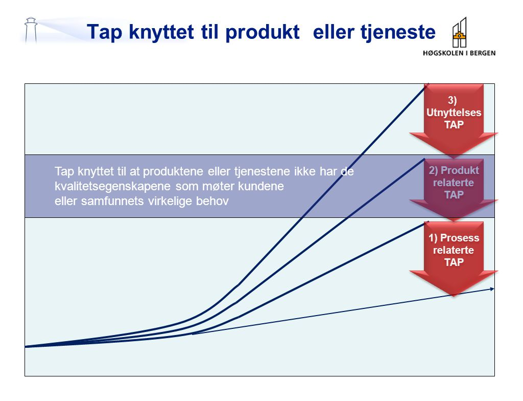 QFD – kundedrevet utviklingsarbeid QDF som verktøy for effektiv kundefokusert produkt /tjenesteutvikling QDF = Quality Function Deployment = KVALITETSPLANLEGGING
