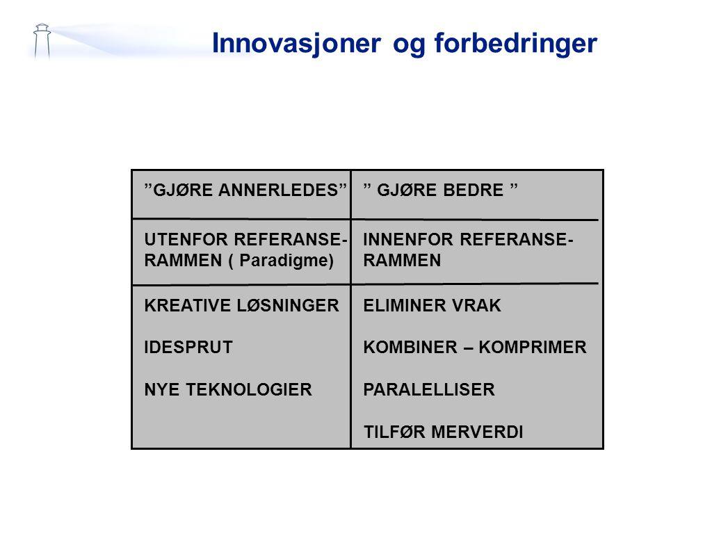 """Innovasjoner og forbedringer """"GJØRE ANNERLEDES"""" UTENFOR REFERANSE- RAMMEN ( Paradigme) KREATIVE LØSNINGER IDESPRUT NYE TEKNOLOGIER """" GJØRE BEDRE """" INN"""