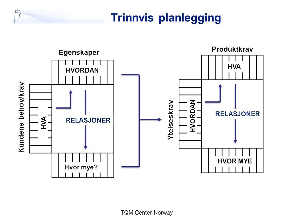 Produktkrav TQM Center Norway Trinnvis planlegging HVORDAN HVA Hvor mye? RELASJONER HVA HVORDAN HVOR MYE RELASJONER Egenskaper Ytelseskrav Kundens beh