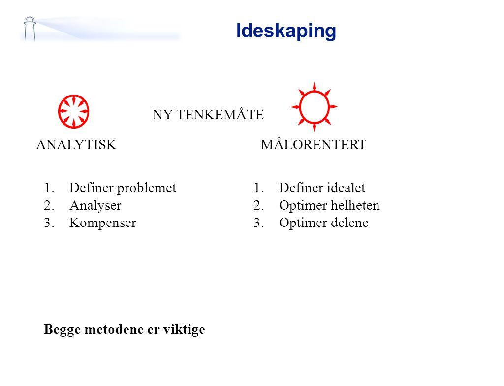 Ideskaping ANALYTISKMÅLORENTERT NY TENKEMÅTE 1.Definer problemet 2.Analyser 3.Kompenser 1.Definer idealet 2.Optimer helheten 3.Optimer delene Begge me
