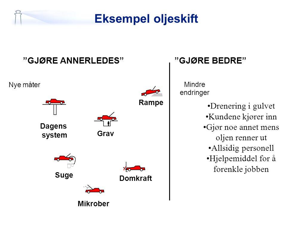 """Eksempel oljeskift Rampe Grav Domkraft Suge Mikrober Dagens system """"GJØRE ANNERLEDES"""" Nye måter Mindre endringer Drenering i gulvet Kundene kjører inn"""
