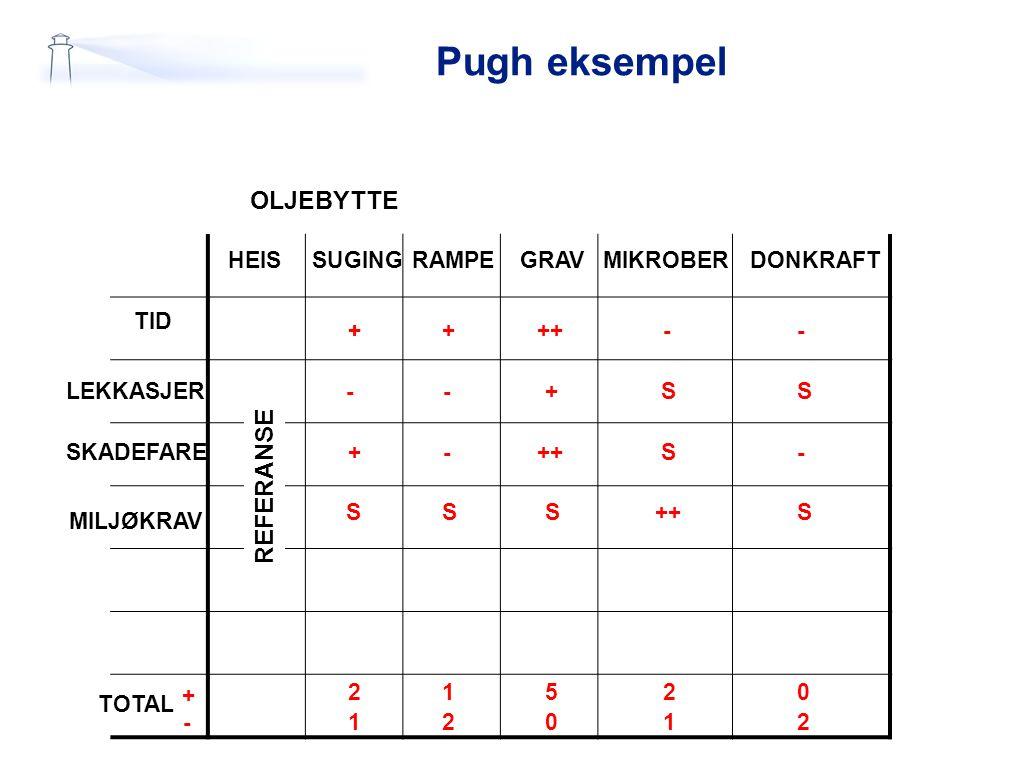Pugh eksempel REFERANSE OLJEBYTTE HEISSUGINGRAMPEGRAVMIKROBERDONKRAFT TID LEKKASJER SKADEFARE MILJØKRAV TOTAL 1 +++ + - ++-- --+SS +- S- SSS S 2 2 1 0
