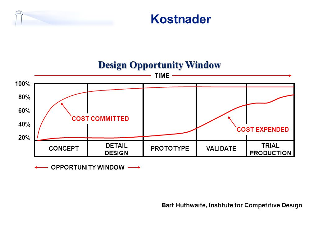 Kostnader 100% 80% 60% 40% 20% TIME OPPORTUNITY WINDOW CONCEPT DETAIL DESIGN PROTOTYPEVALIDATE TRIAL PRODUCTION Design Opportunity Window COST COMMITT