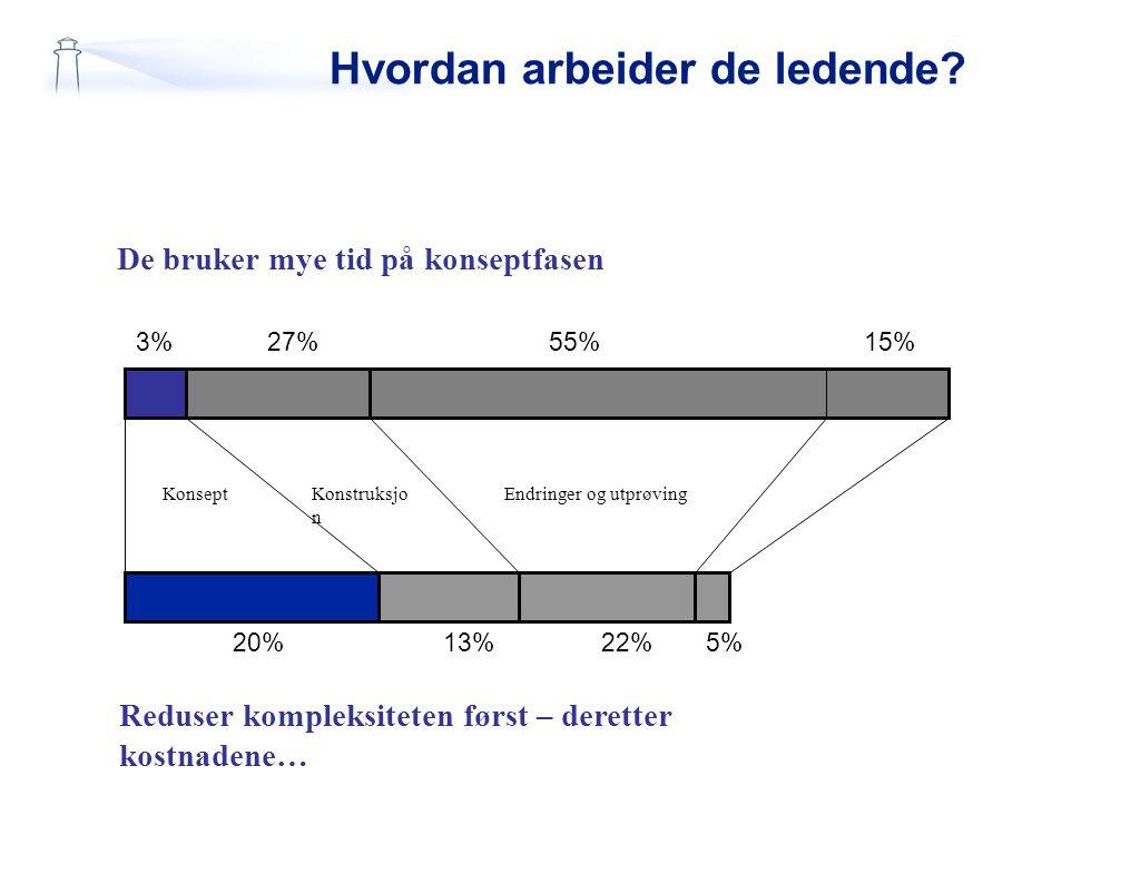 Hvordan arbeider de ledende? De bruker mye tid på konseptfasen 3%27%55%15% 20%13%22%5% Reduser kompleksiteten først – deretter kostnadene… KonseptKons