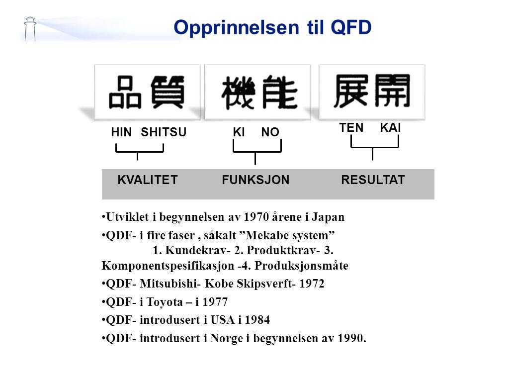 """Opprinnelsen til QFD HINSHITSUKINO TENKAI KVALITETFUNKSJONRESULTAT Utviklet i begynnelsen av 1970 årene i Japan QDF- i fire faser, såkalt """"Mekabe syst"""