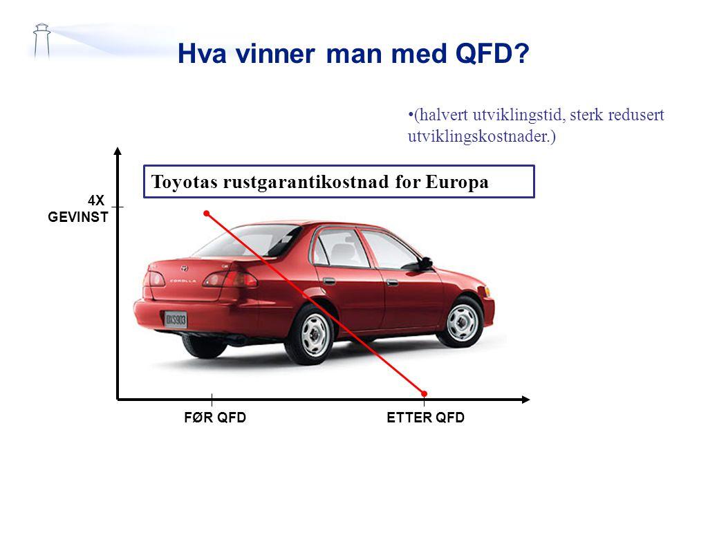 Hva vinner man med QFD? ETTER QFDFØR QFD 4X GEVINST Toyotas rustgarantikostnad for Europa (halvert utviklingstid, sterk redusert utviklingskostnader.)