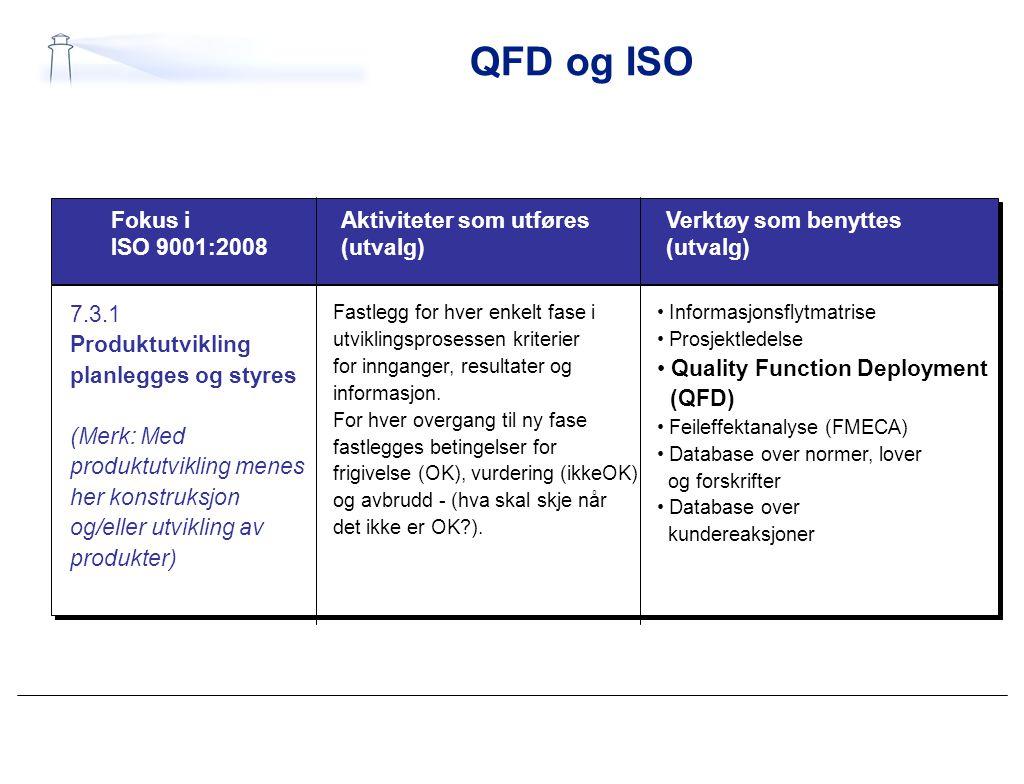 QFD og ISO 7.3.1 Produktutvikling planlegges og styres (Merk: Med produktutvikling menes her konstruksjon og/eller utvikling av produkter) Fastlegg fo
