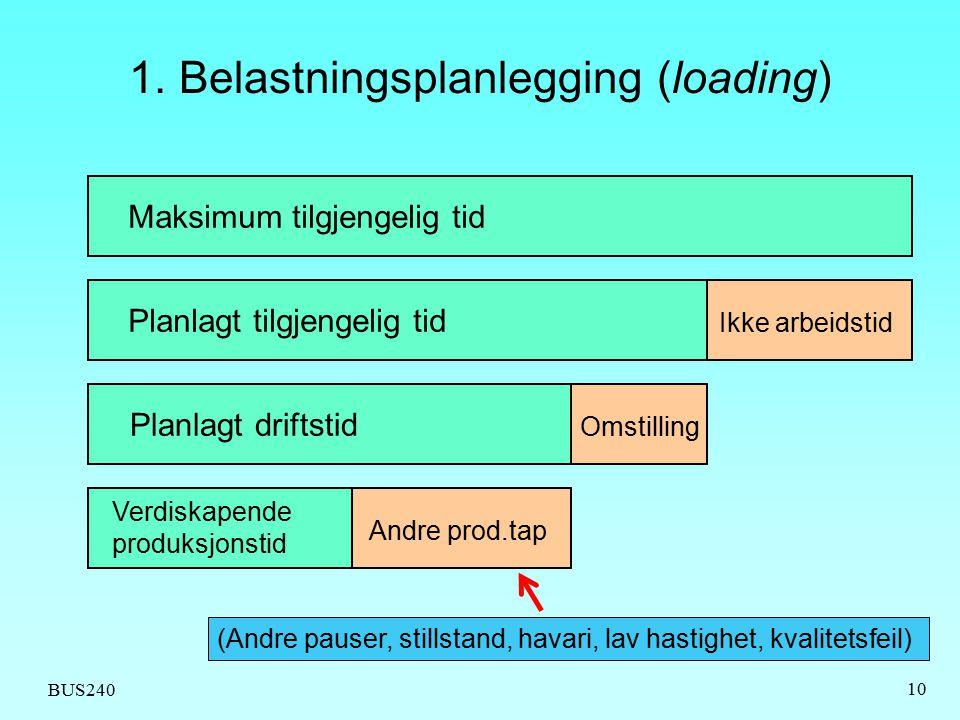 BUS240 10 1. Belastningsplanlegging (loading) Maksimum tilgjengelig tid Planlagt tilgjengelig tid Planlagt driftstid Verdiskapende produksjonstid Andr