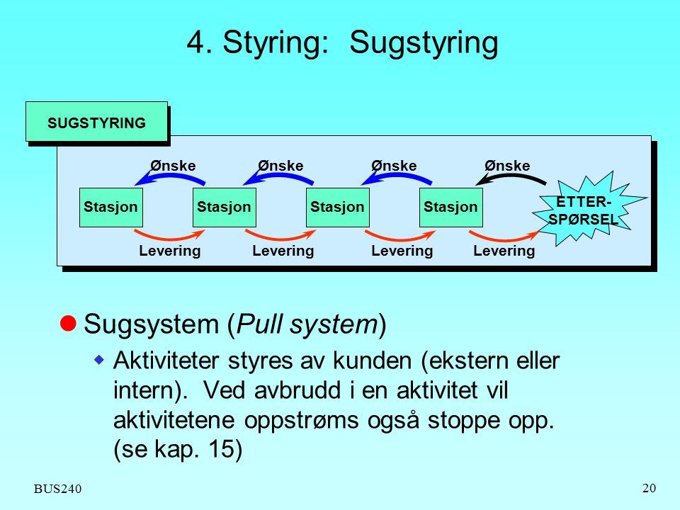 BUS240 20 4. Styring: Sugstyring SUGSTYRING Stasjon ETTER- SPØRSEL Ønske Levering Sugsystem (Pull system)  Aktiviteter styres av kunden (ekstern elle