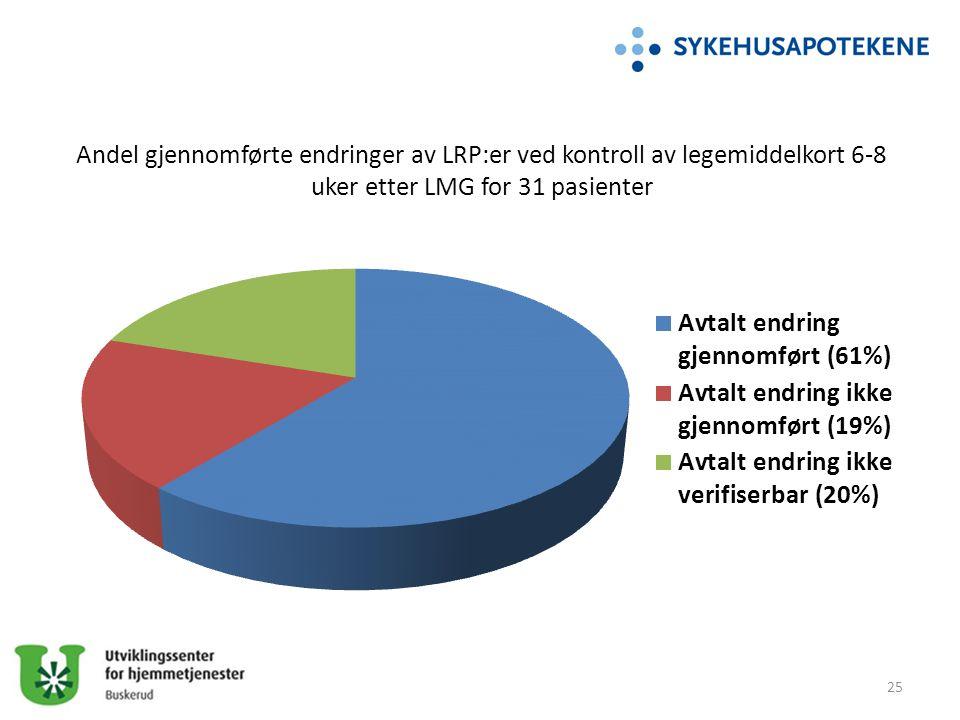 Andel gjennomførte endringer av LRP:er ved kontroll av legemiddelkort 6-8 uker etter LMG for 31 pasienter 25