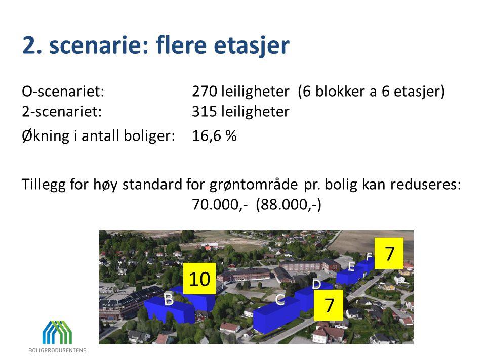 2. scenarie: flere etasjer O-scenariet:270 leiligheter (6 blokker a 6 etasjer) 2-scenariet:315 leiligheter Økning i antall boliger: 16,6 % Tillegg for