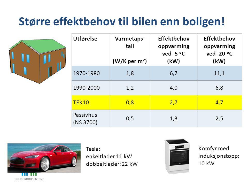 UtførelseVarmetaps- tall (W/K per m 2 ) Effektbehov oppvarming ved -5 o C (kW) Effektbehov oppvarming ved -20 o C (kW) 1970-19801,86,711,1 1990-20001,