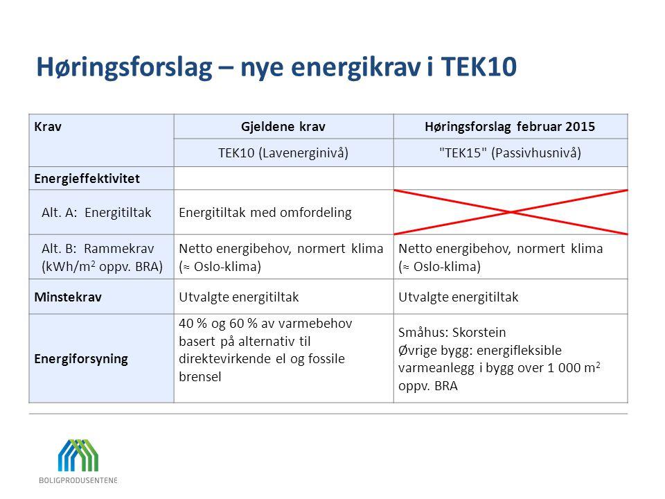 KravGjeldene kravHøringsforslag februar 2015 TEK10 (Lavenerginivå)