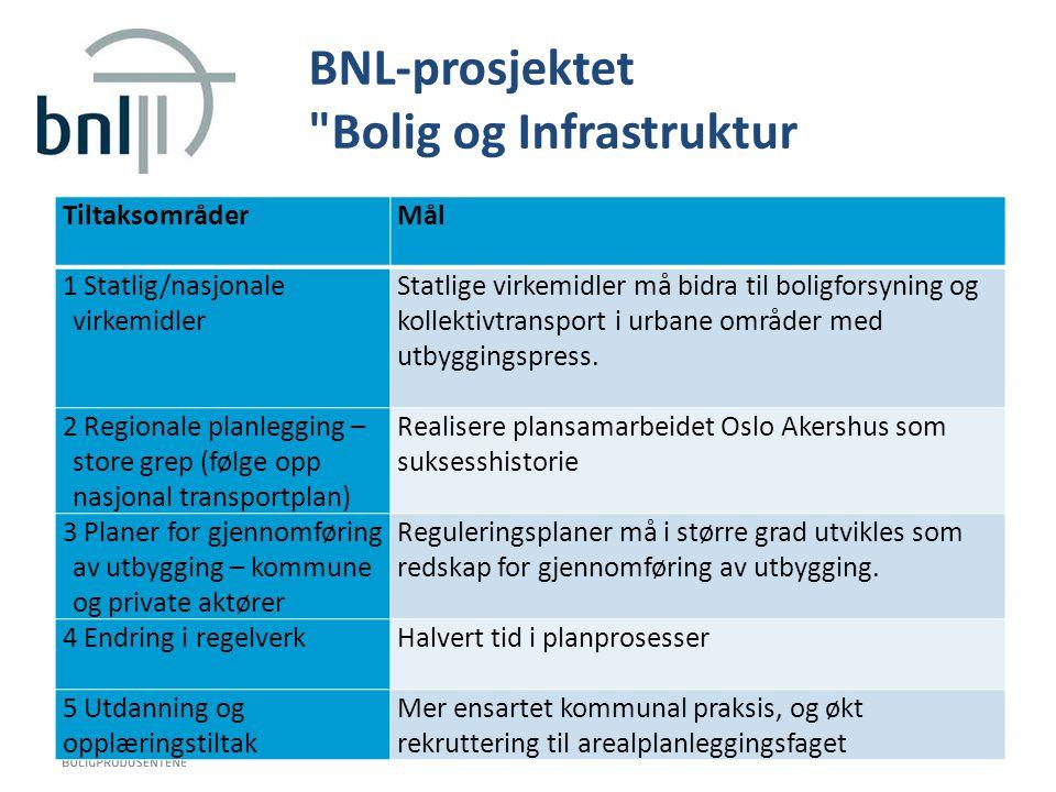 BNL-prosjektet
