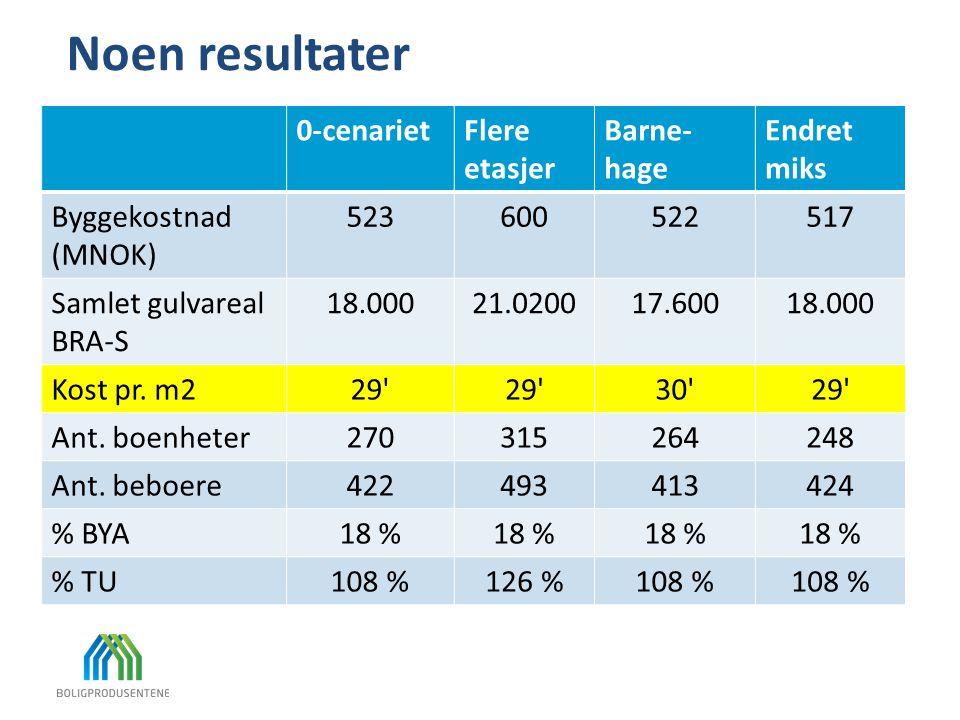 Noen resultater 0-cenarietFlere etasjer Barne- hage Endret miks Byggekostnad (MNOK) 523600522517 Samlet gulvareal BRA-S 18.00021.020017.60018.000 Kost