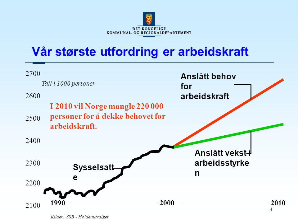 4 I 2010 vil Norge mangle 220 000 personer for å dekke behovet for arbeidskraft. 199020002010 2100 2200 2300 2400 2500 2600 2700 Anslått behov for arb