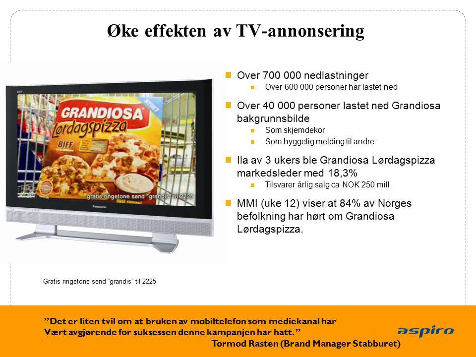 14 Øke effekten av TV-annonsering Over 700 000 nedlastninger Over 600 000 personer har lastet ned Over 40 000 personer lastet ned Grandiosa bakgrunnsbilde Som skjemdekor Som hyggelig melding til andre Ila av 3 ukers ble Grandiosa Lørdagspizza markedsleder med 18,3% Tilsvarer årlig salg ca NOK 250 mill MMI (uke 12) viser at 84% av Norges befolkning har hørt om Grandiosa Lørdagspizza.