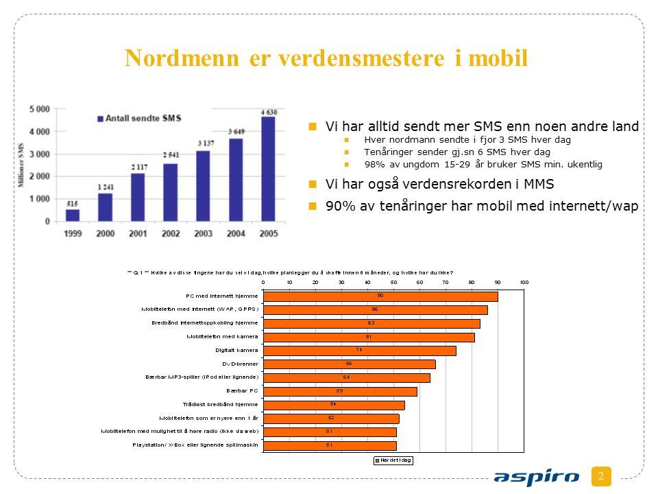 2 Nordmenn er verdensmestere i mobil Vi har alltid sendt mer SMS enn noen andre land Hver nordmann sendte i fjor 3 SMS hver dag Tenåringer sender gj.sn 6 SMS hver dag 98% av ungdom 15-29 år bruker SMS min.