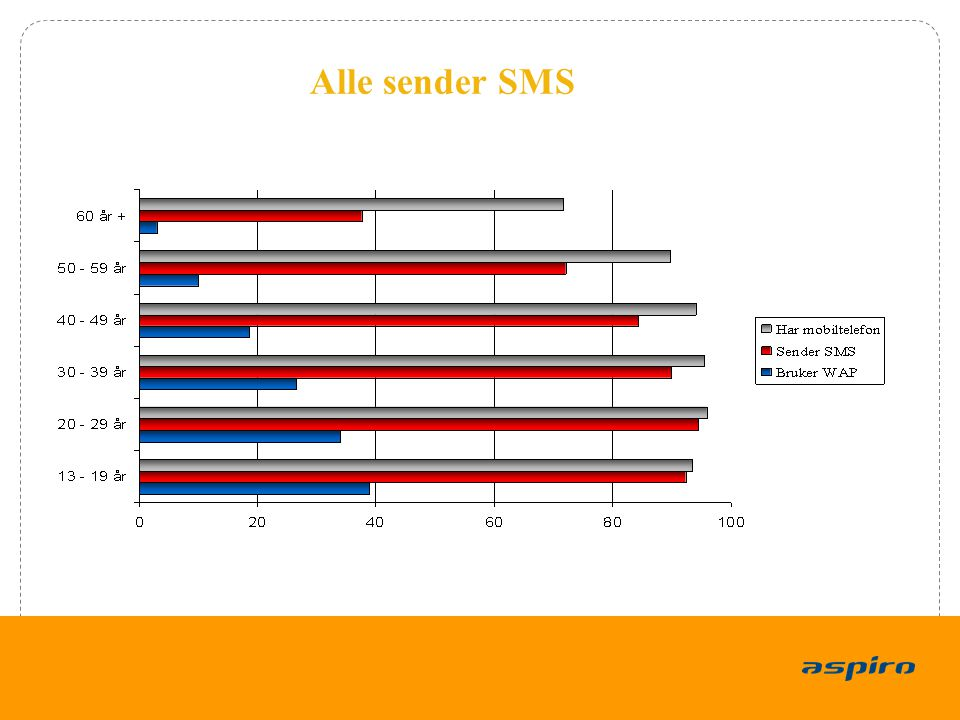 3 Alle sender SMS Kilde: Forbruker & Media, Post- og teletilsynet