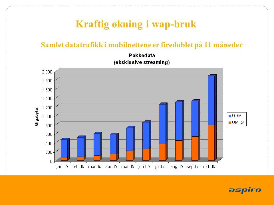 5 Samlet datatrafikk i mobilnettene er firedoblet på 11 måneder Kraftig økning i wap-bruk