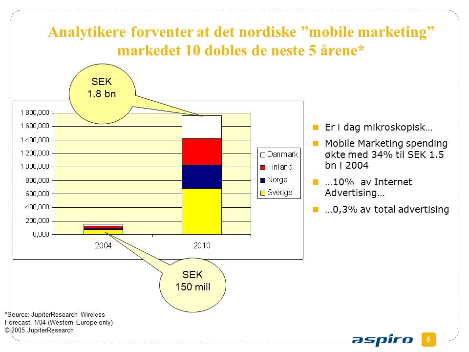 6 Analytikere forventer at det nordiske mobile marketing markedet 10 dobles de neste 5 årene* *Source: JupiterResearch Wireless Forecast, 1/04 (Western Europe only) © 2005 JupiterResearch Er i dag mikroskopisk… Mobile Marketing spending økte med 34% til SEK 1.5 bn i 2004 …10% av Internet Advertising… …0,3% av total advertising SEK 150 mill SEK 1.8 bn