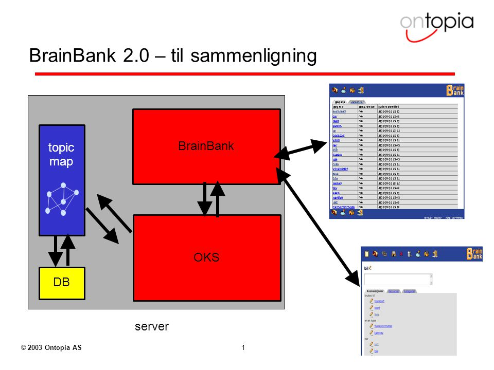 http://www.ontopia.net/© 2003 Ontopia AS1 BrainBank 2.0 – til sammenligning BrainBank server topic map DB klient OKS