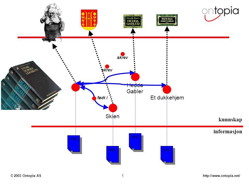 http://www.ontopia.net/© 2003 Ontopia AS1 SNL Hedda Gabler Skien skrev født i skrev informasjon kunnskap Et dukkehjem