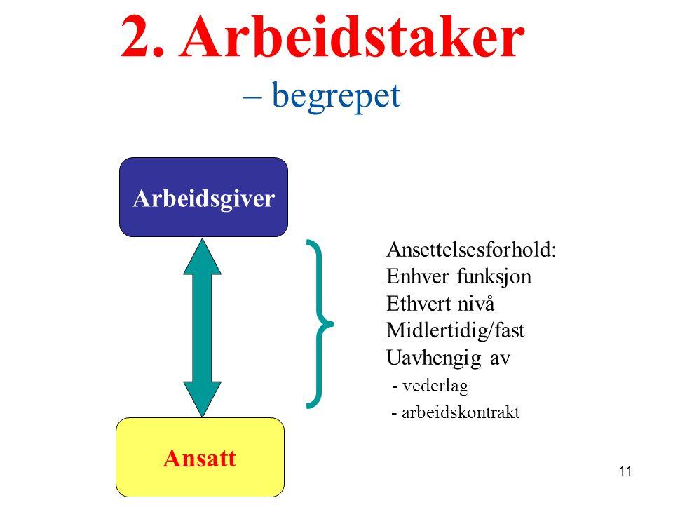 2. Arbeidstaker – begrepet Arbeidsgiver Ansatt Ansettelsesforhold: Enhver funksjon Ethvert nivå Midlertidig/fast Uavhengig av - vederlag - arbeidskont