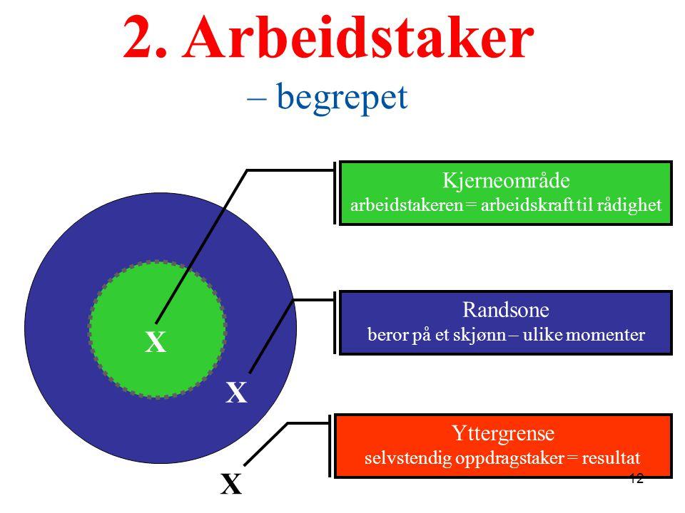 2. Arbeidstaker – begrepet Kjerneområde arbeidstakeren = arbeidskraft til rådighet Yttergrense selvstendig oppdragstaker = resultat Randsone beror på