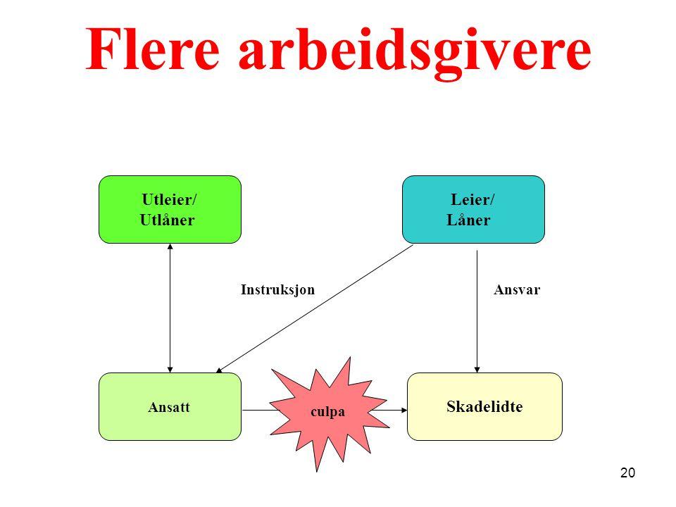 Flere arbeidsgivere Utleier/ Utlåner Ansatt Skadelidte Instruksjon Leier/ Låner Ansvar culpa 20