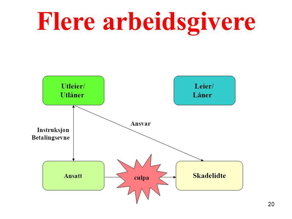 Flere arbeidsgivere Utleier/ Utlåner Ansatt Skadelidte Instruksjon Betalingsevne Leier/ Låner Ansvar culpa 20