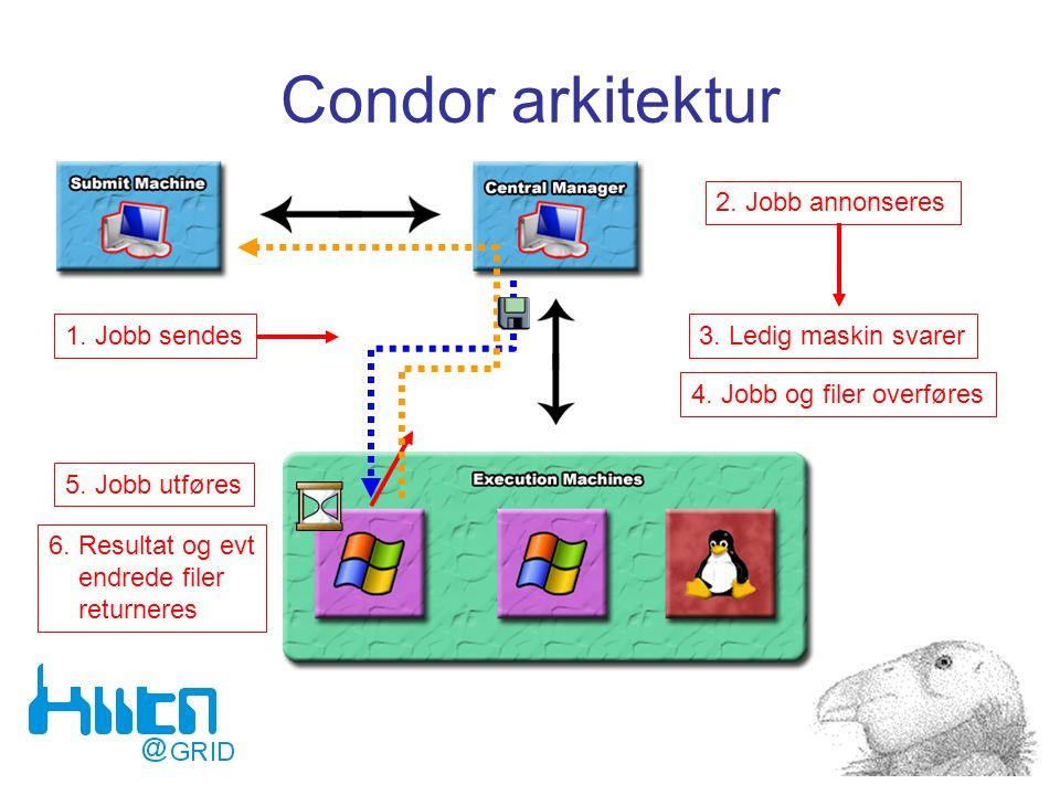 Condor arkitektur 1. Jobb sendes 2. Jobb annonseres 3. Ledig maskin svarer 4. Jobb og filer overføres 5. Jobb utføres 6. Resultat og evt endrede filer