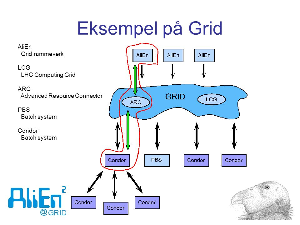 Eksempel på Grid AliEn Grid rammeverk LCG LHC Computing Grid ARC Advanced Resource Connector PBS Batch system Condor Batch system