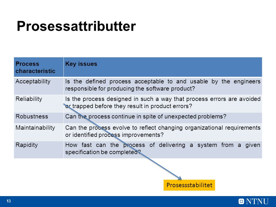 13 Prosessattributter Process characteristic Key issues AcceptabilityIs the defined process acceptable to and usable by the engineers responsible for producing the software product.