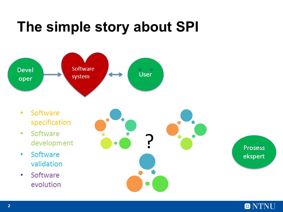 2 The simple story about SPI Software system Devel oper User Software specification Software development Software validation Software evolution ? Pros