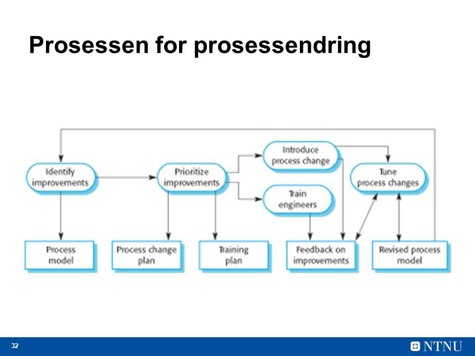 32 Prosessen for prosessendring
