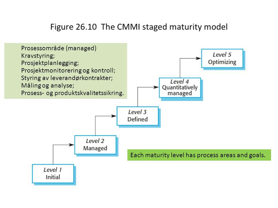 47 The CMMI staged maturity model 47 Prosessområde (managed) Kravstyring; Prosjektplanlegging; Prosjektmonitorering og kontroll; Styring av leverandør