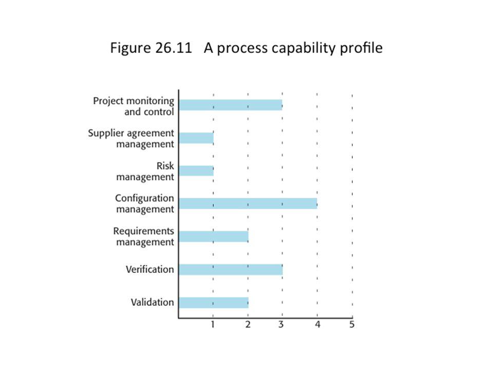 50 A process capability profile 50