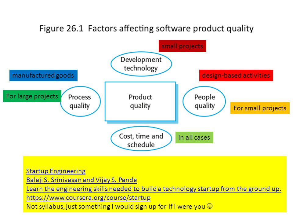 8 Factors affecting software product quality 8 manufactured goodsdesign-based activities For small projects small projects In all cases For large projects Startup Engineering Balaji S.