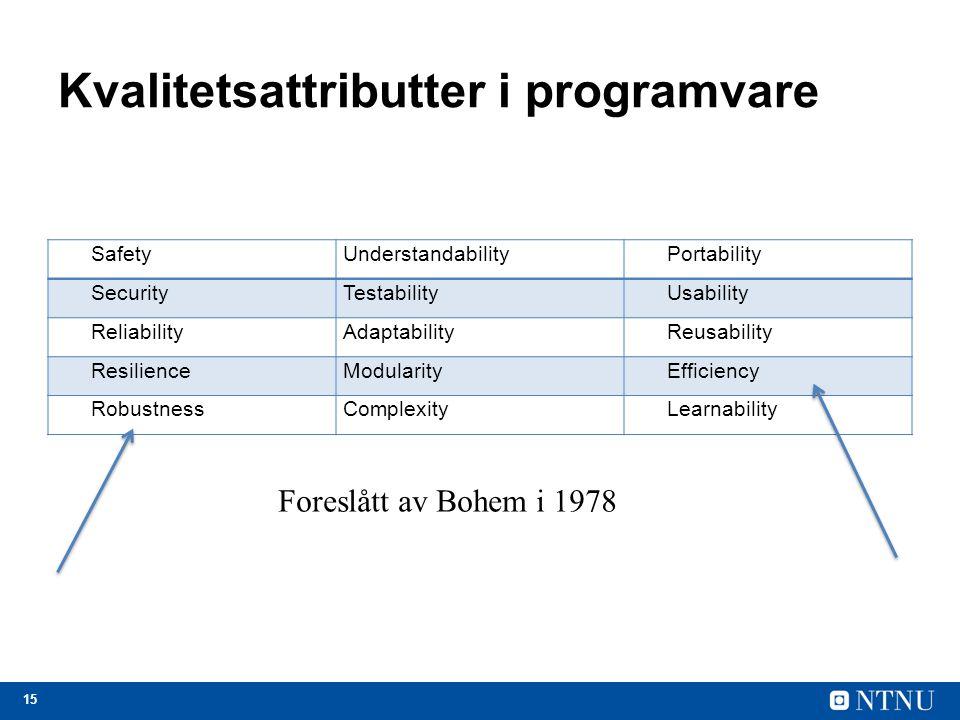 15 Kvalitetsattributter i programvare SafetyUnderstandabilityPortability SecurityTestabilityUsability ReliabilityAdaptabilityReusability ResilienceMod