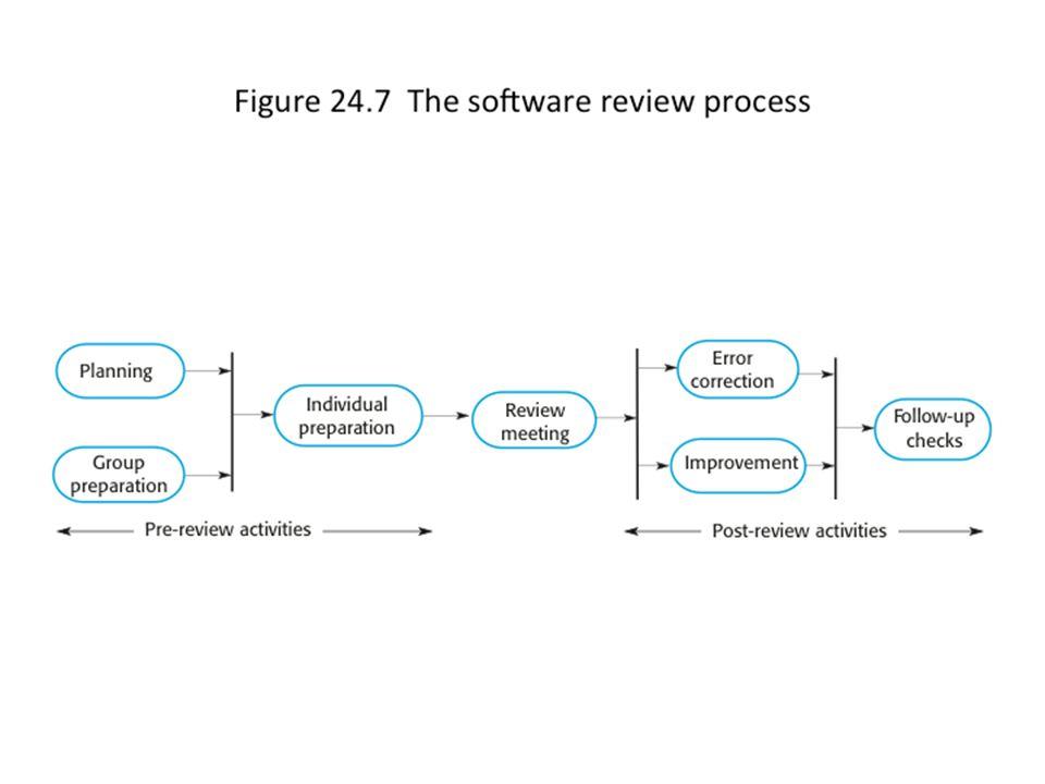 32 Revisjoner og smidige metoder Normalt uformell prosess.