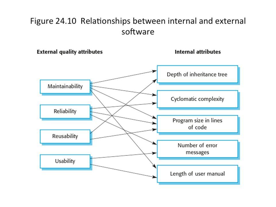 47 Relationships between internal and external software 47