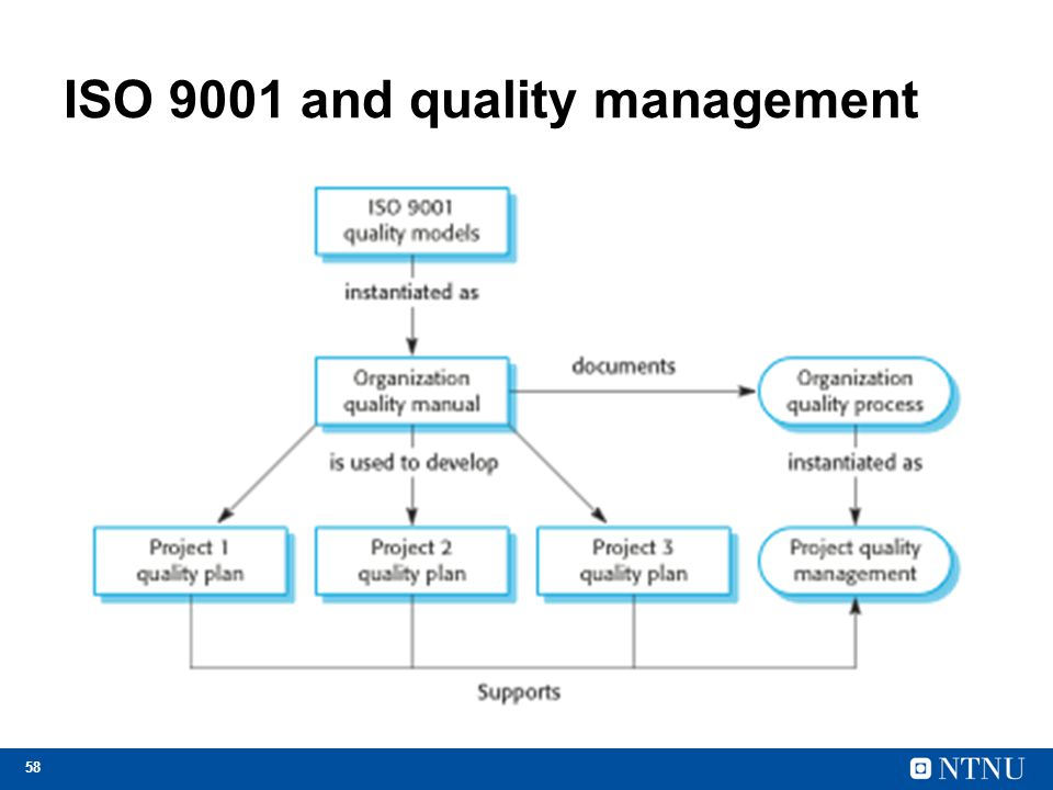 58 ISO 9001 and quality management