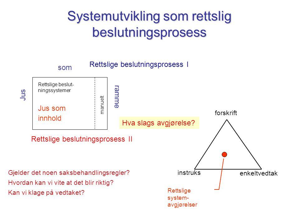 Systemutvikling som rettslig beslutningsprosess Rettslige beslut- ningssystemer manuelt Jus som ramme Rettslige beslutningsprosess I forskrift instruk