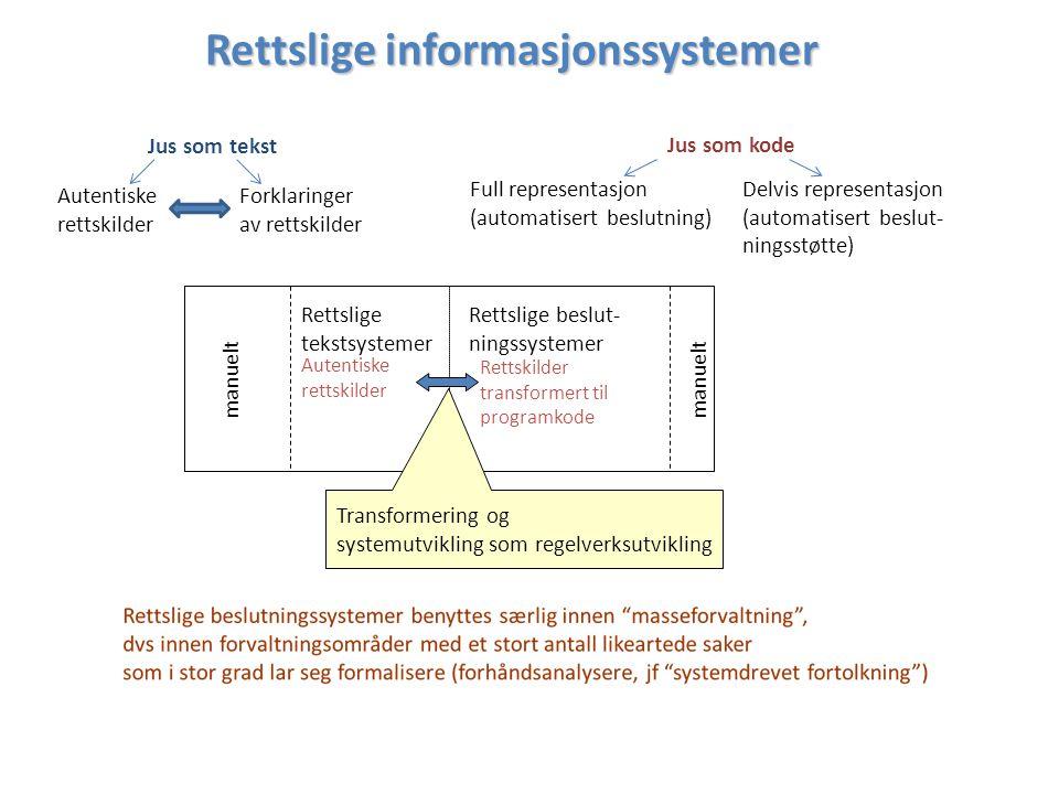 Rettslige informasjonssystemer Rettslige tekstsystemer Rettslige beslut- ningssystemer Autentiske rettskilder Rettskilder transformert til programkode