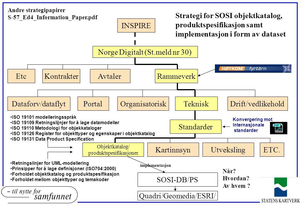 INSPIRE Norge Digitalt (St.meld nr 30) Kartinnsyn EtcAvtaler TekniskDrift/vedlikehold Rammeverk Dataforv/dataflyt Utveksling Objektkatalog/ produktspe