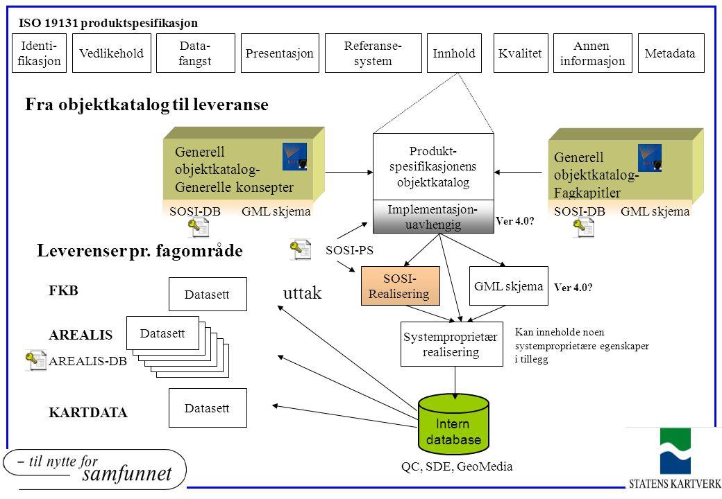 Produkt- spesifikasjonens objektkatalog ISO 19131 produktspesifikasjon Identi- fikasjon Vedlikehold Data- fangst Implementasjon- uavhengig Referanse-