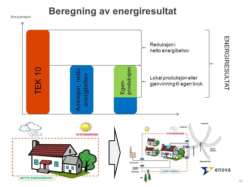 11 TEK 10 Energiambisjon Ambisjon, netto energibehov Reduksjon i netto energibehov Lokal produksjon eller gjenvinning til egen bruk Egen- produksjon ENERGIRESULTAT Beregning av energiresultat