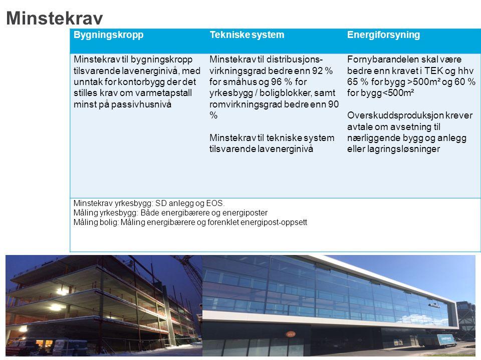Minstekrav BygningskroppTekniske systemEnergiforsyning Minstekrav til bygningskropp tilsvarende lavenerginivå, med unntak for kontorbygg der det still