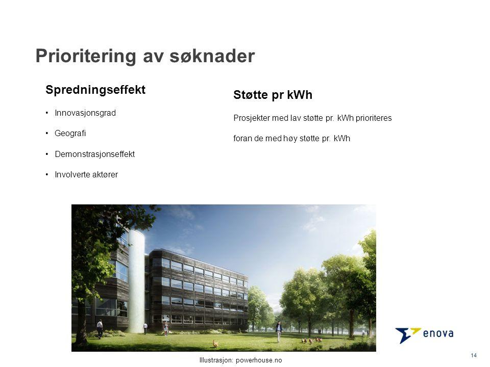Prioritering av søknader Støtte pr kWh Prosjekter med lav støtte pr. kWh prioriteres foran de med høy støtte pr. kWh 14 Illustrasjon: powerhouse.no Sp